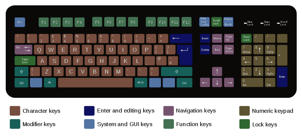 Diagram of layout of a typical QWERTY keyboard